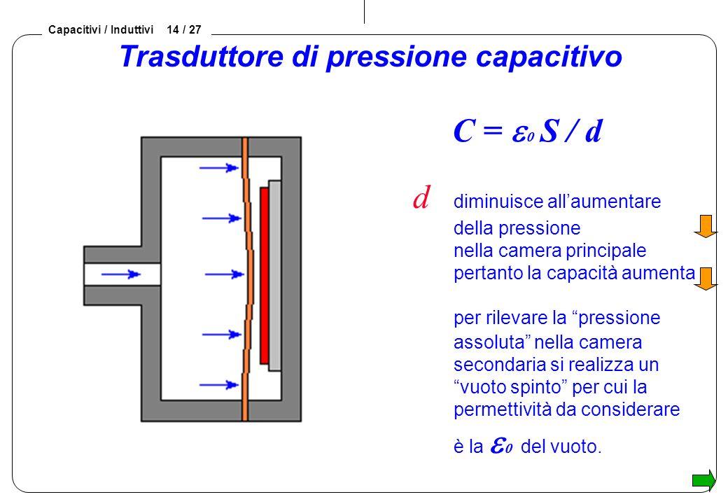 Capacitivi / Induttivi 14 / 27 d diminuisce allaumentare della pressione nella camera principale pertanto la capacità aumenta per rilevare la pressione assoluta nella camera secondaria si realizza un vuoto spinto per cui la permettività da considerare è la del vuoto.