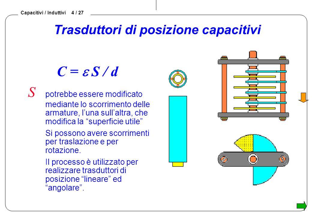 Capacitivi / Induttivi 4 / 27 Trasduttori di posizione capacitivi C = S / d S potrebbe essere modificato mediante lo scorrimento delle armature, luna sullaltra, che modifica la superficie utile Si possono avere scorrimenti per traslazione e per rotazione.