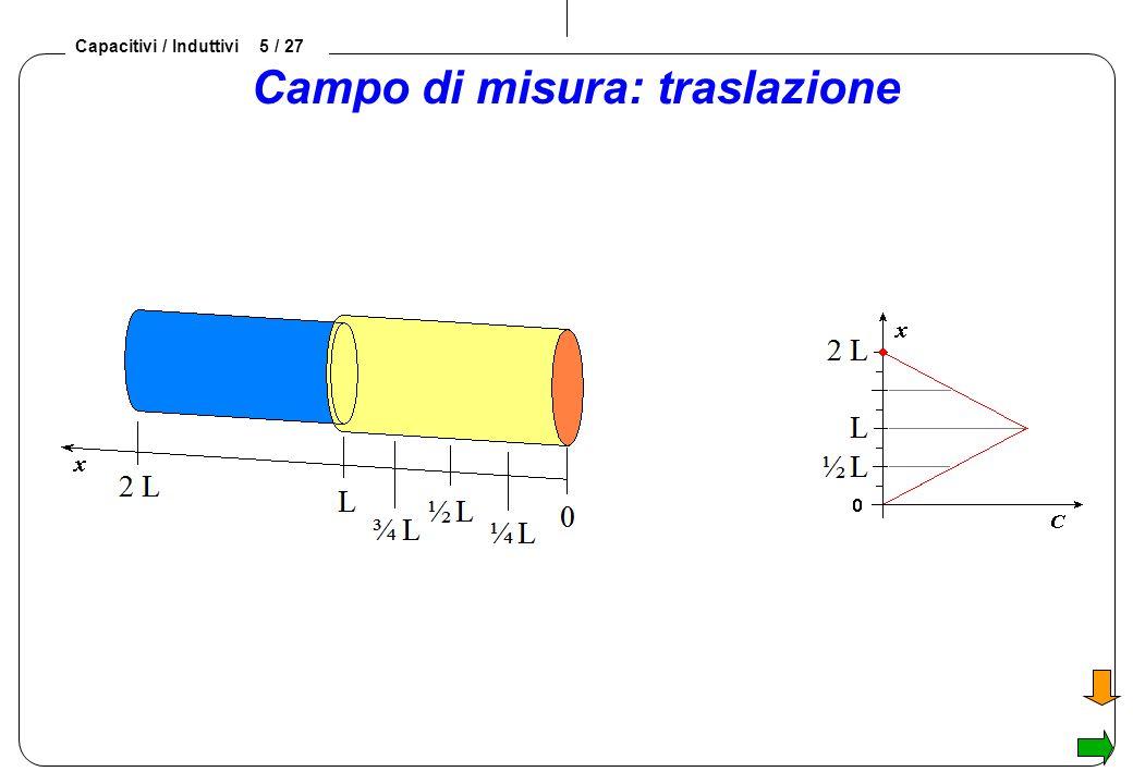 Capacitivi / Induttivi 5 / 27 Campo di misura: traslazione