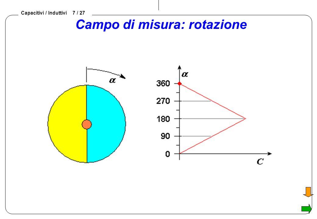 Capacitivi / Induttivi 7 / 27 Campo di misura: rotazione