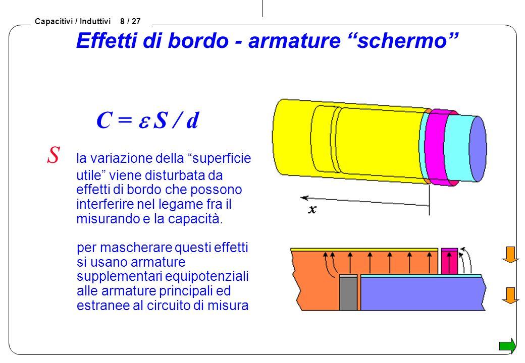 Capacitivi / Induttivi 8 / 27 Effetti di bordo - armature schermo C = S / d S la variazione della superficie utile viene disturbata da effetti di bordo che possono interferire nel legame fra il misurando e la capacità.
