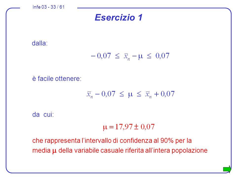 Infe 03 - 33 / 61 dalla: Esercizio 1 è facile ottenere: da cui: che rappresenta lintervallo di confidenza al 90% per la media della variabile casuale