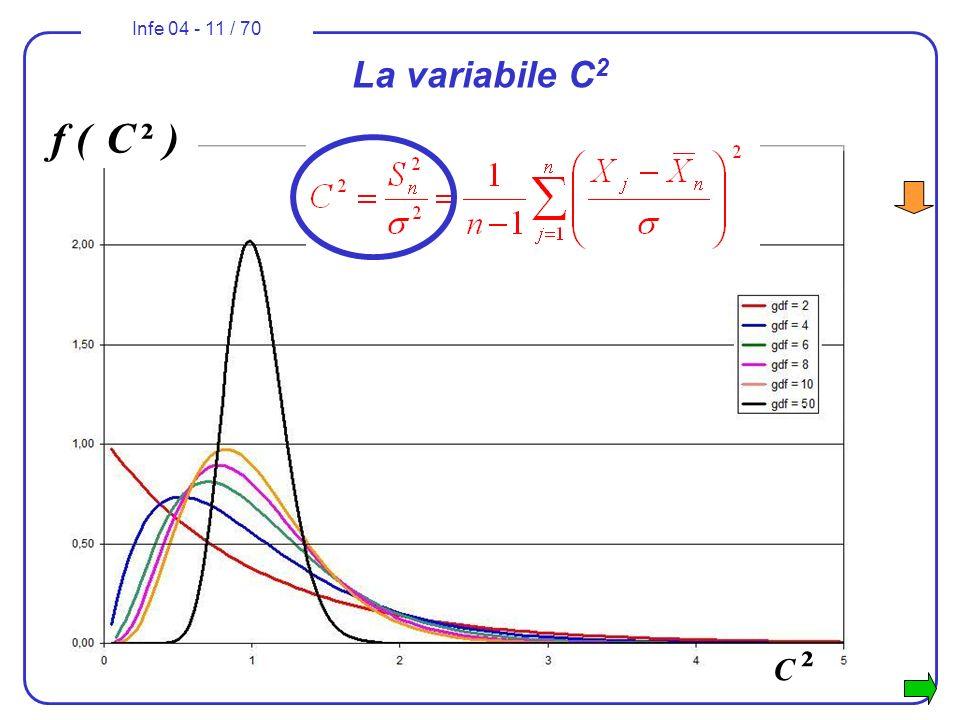 Infe 04 - 11 / 70 La variabile C 2 f ( C ² ) C ²C ²