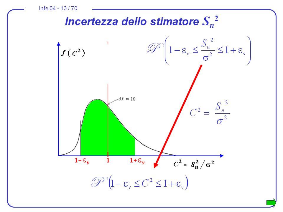Infe 04 - 13 / 70 Incertezza dello stimatore S n 2