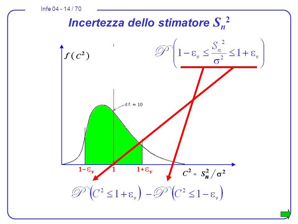 Infe 04 - 14 / 70 Incertezza dello stimatore S n 2