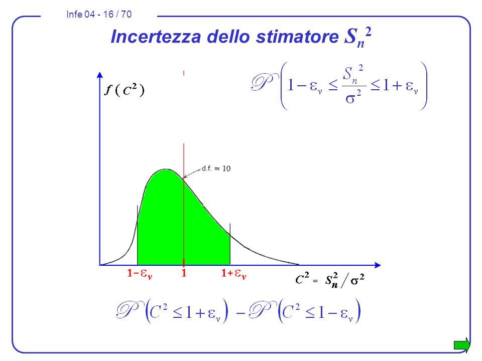 Infe 04 - 16 / 70 Incertezza dello stimatore S n 2