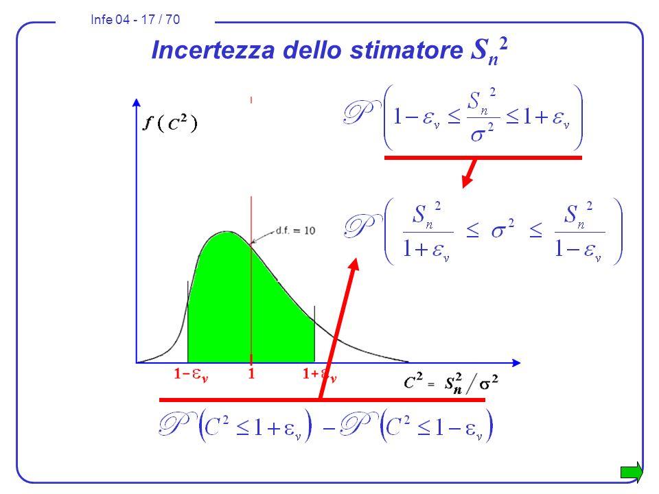 Infe 04 - 17 / 70 Incertezza dello stimatore S n 2