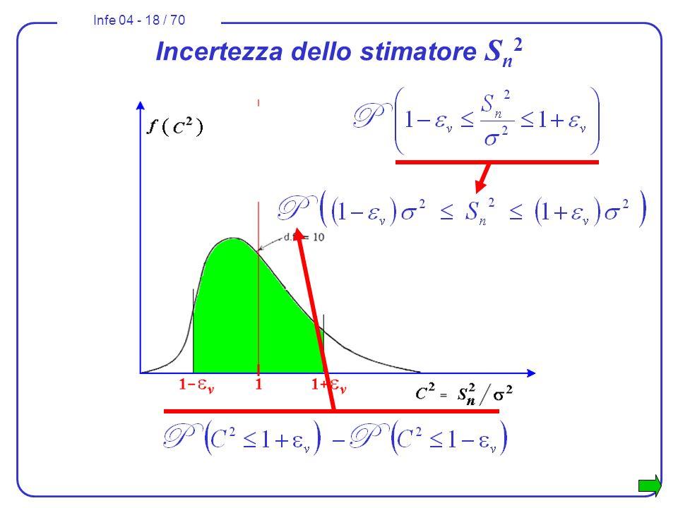 Infe 04 - 18 / 70 Incertezza dello stimatore S n 2