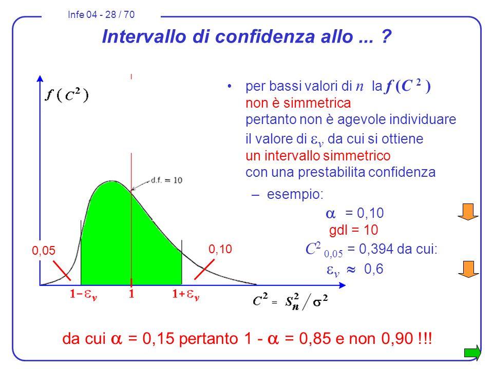 Infe 04 - 28 / 70 Intervallo di confidenza allo... ? per bassi valori di n la f (C 2 ) non è simmetrica pertanto non è agevole individuare il valore d