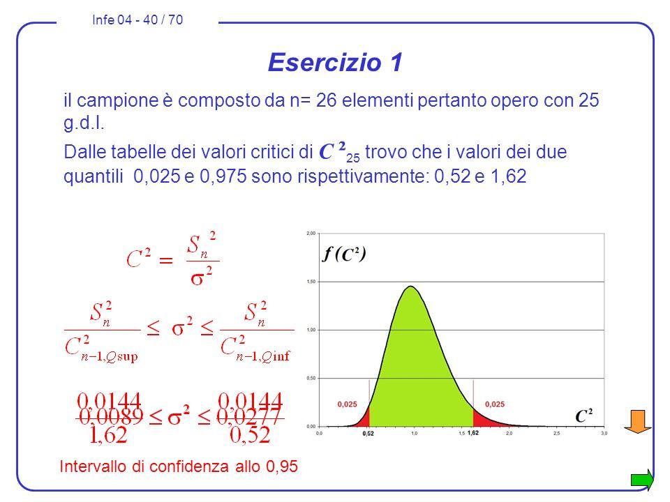 Infe 04 - 40 / 70 Esercizio 1 il campione è composto da n= 26 elementi pertanto opero con 25 g.d.l. Dalle tabelle dei valori critici di C ² 25 trovo c