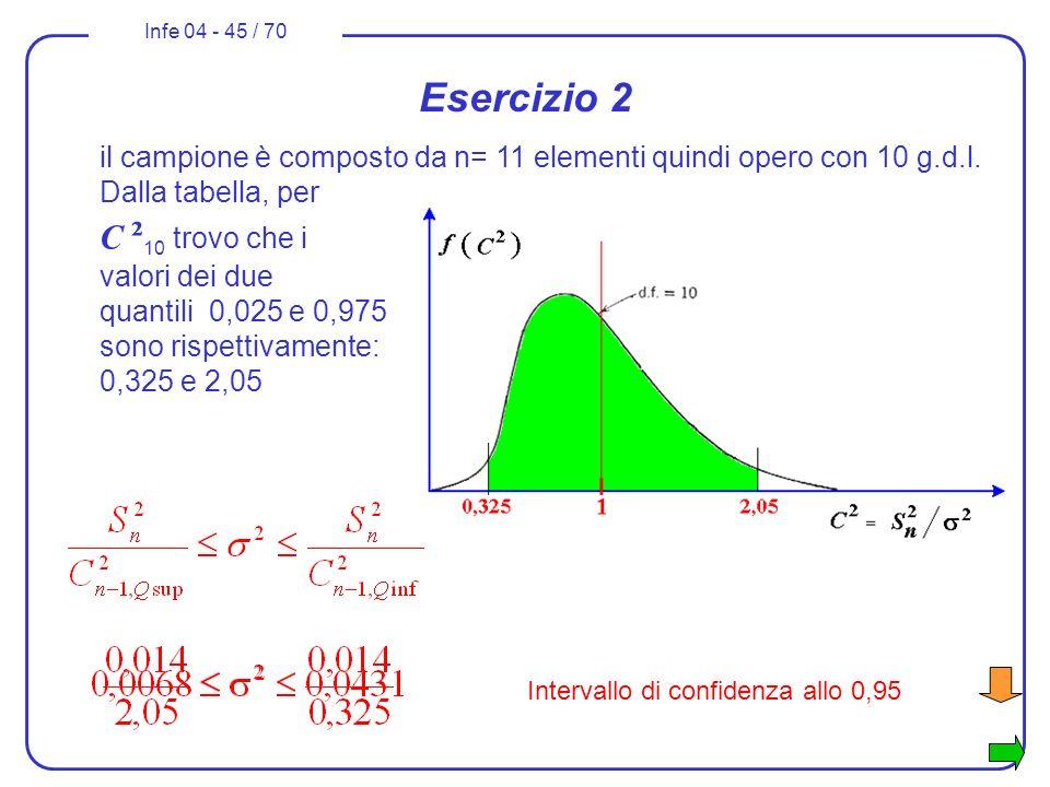 Infe 04 - 45 / 70 Esercizio 2 il campione è composto da n= 11 elementi quindi opero con 10 g.d.l. Dalla tabella, per C ² 10 trovo che i valori dei due