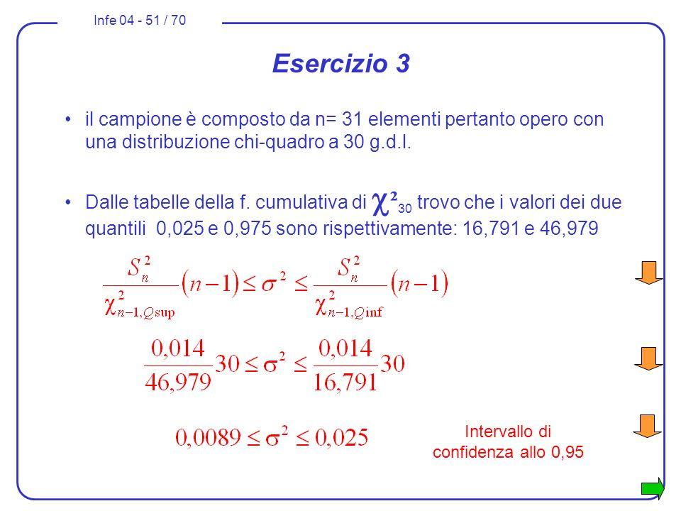 Infe 04 - 51 / 70 Esercizio 3 il campione è composto da n= 31 elementi pertanto opero con una distribuzione chi-quadro a 30 g.d.l. Dalle tabelle della