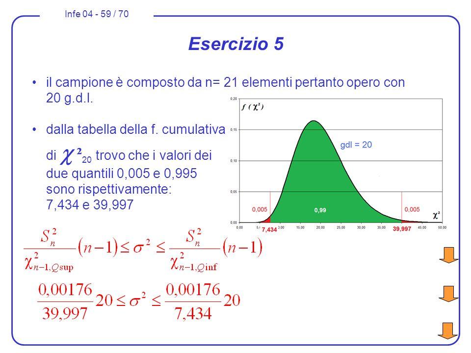 Infe 04 - 59 / 70 Esercizio 5 il campione è composto da n= 21 elementi pertanto opero con 20 g.d.l. dalla tabella della f. cumulativa di ² 20 trovo ch