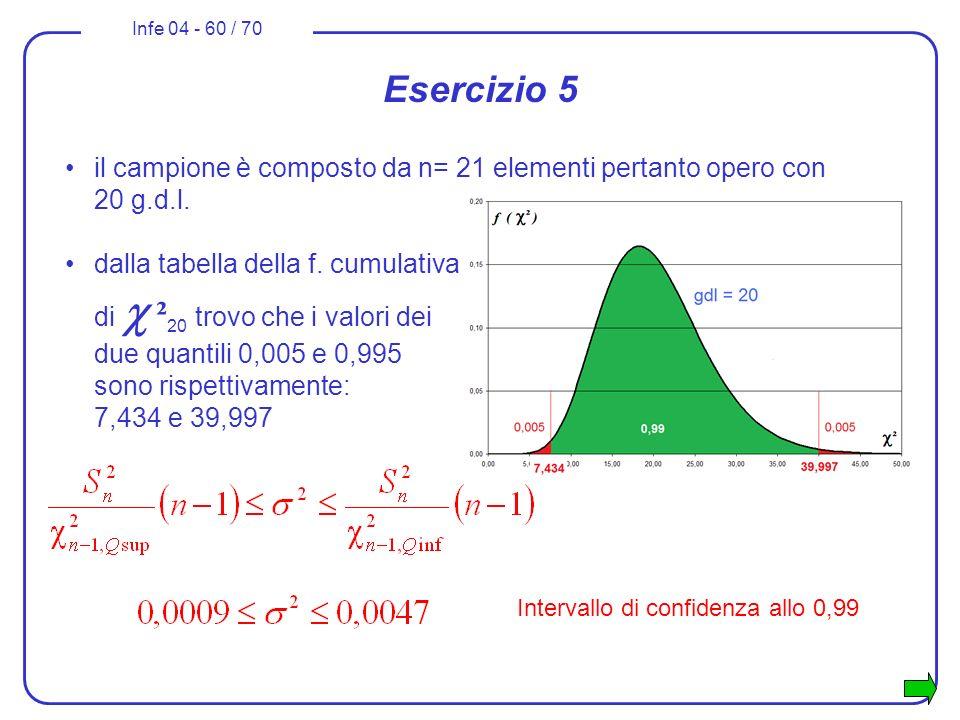 Infe 04 - 60 / 70 Esercizio 5 il campione è composto da n= 21 elementi pertanto opero con 20 g.d.l. dalla tabella della f. cumulativa di ² 20 trovo ch