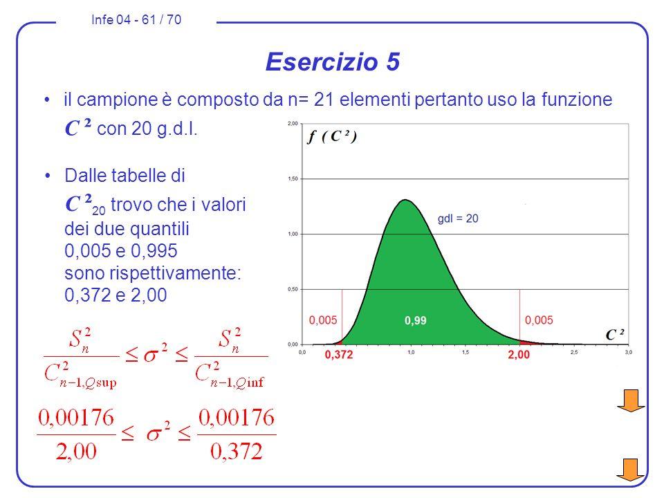 Infe 04 - 61 / 70 Esercizio 5 il campione è composto da n= 21 elementi pertanto uso la funzione C ² con 20 g.d.l. Dalle tabelle di C ² 20 trovo che i