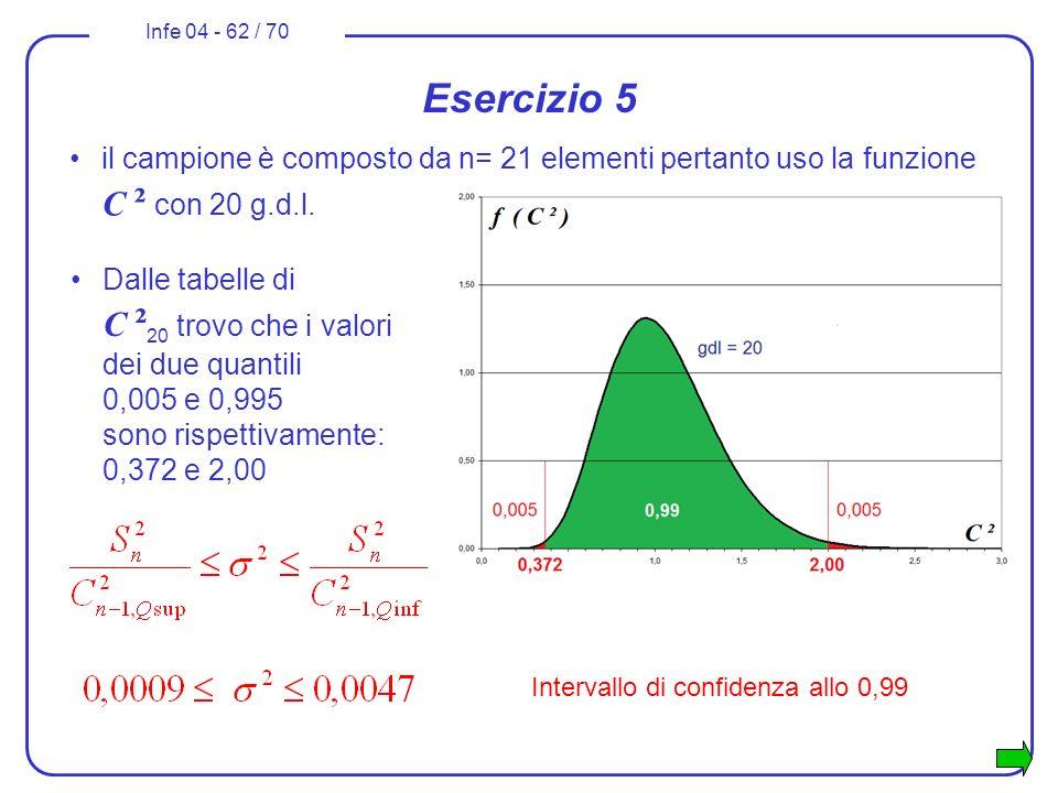 Infe 04 - 62 / 70 Esercizio 5 il campione è composto da n= 21 elementi pertanto uso la funzione C ² con 20 g.d.l. Intervallo di confidenza allo 0,99 D