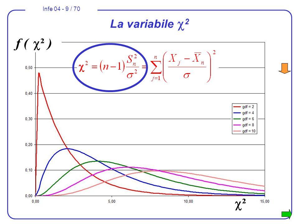 Infe 04 - 9 / 70 f ( ² ) ² La variabile 2