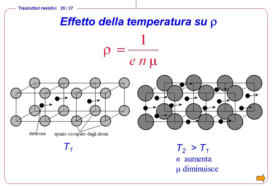 Trasduttori resistivi 25 / 37 Effetto della temperatura su T1T1 T 2 > T 1 n aumenta diminuisce