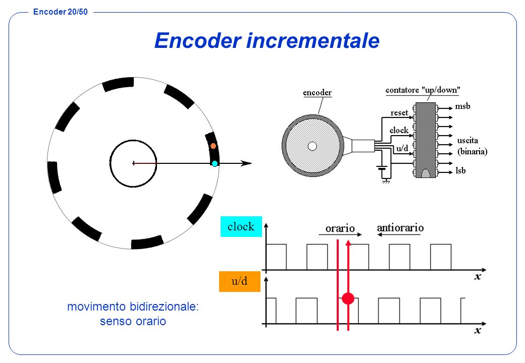 Encoder 20/50 Encoder incrementale movimento bidirezionale: senso orario U1 U2 clock u/d