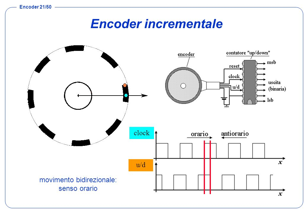 Encoder 21/50 Encoder incrementale movimento bidirezionale: senso orario U1 U2 clock u/d
