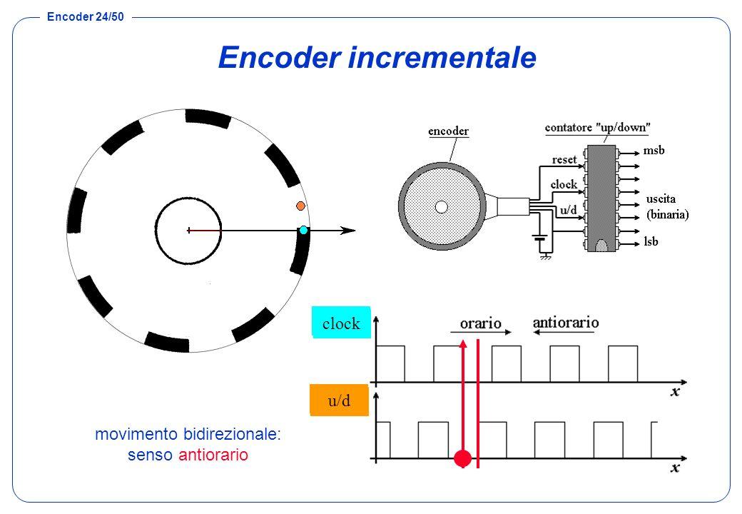 Encoder 24/50 Encoder incrementale movimento bidirezionale: senso antiorario U1 U2 clock u/d