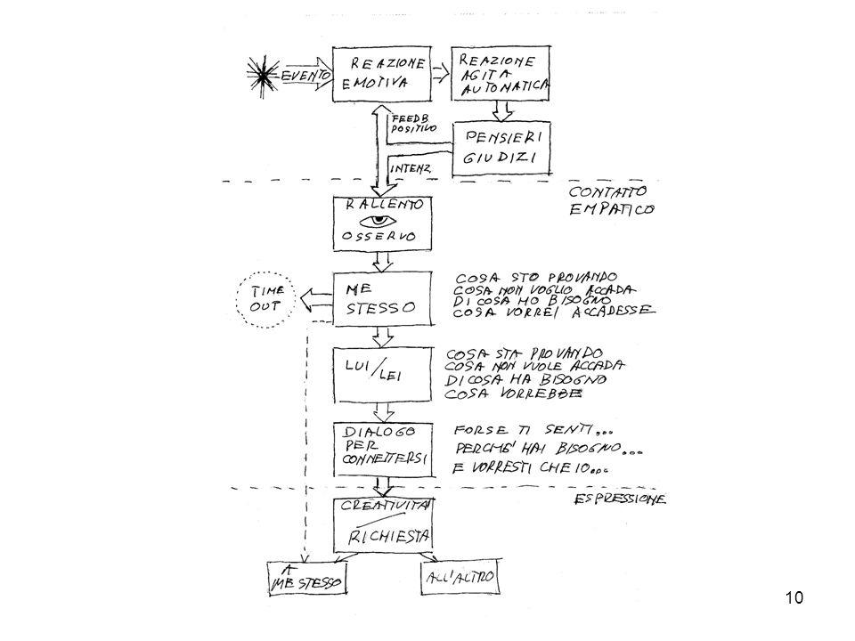 11 EMPATIA:OSTACOLI - STANCHEZZA - PAURA - VERGOGNA - ANSIA, SHOCK - AUTOINGANNO - RABBIA - GIUDIZI - ……….