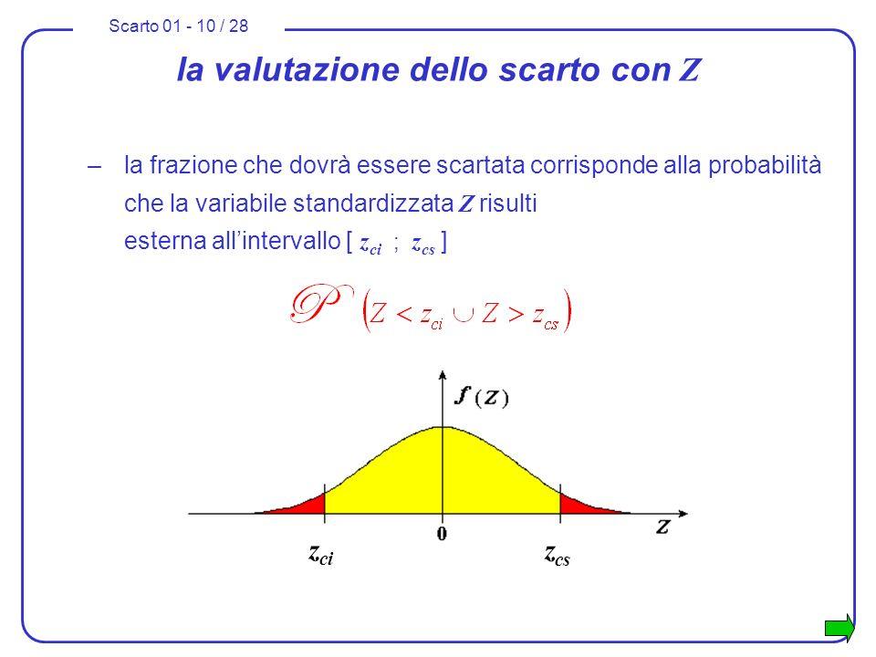 Scarto 01 - 10 / 28 la valutazione dello scarto con Z –la frazione che dovrà essere scartata corrisponde alla probabilità che la variabile standardizz