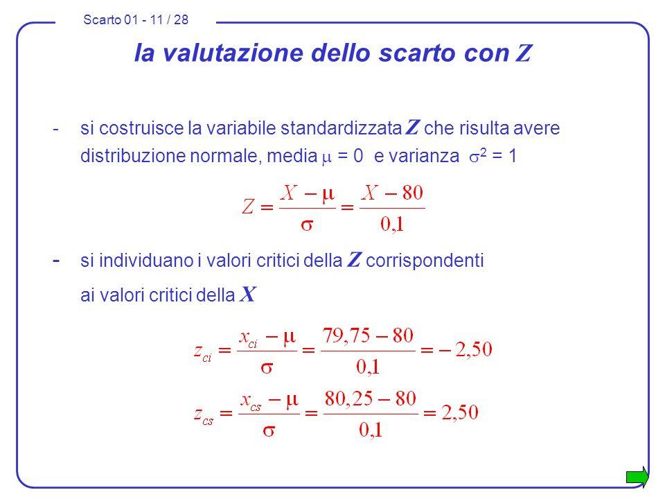 Scarto 01 - 11 / 28 la valutazione dello scarto con Z -si costruisce la variabile standardizzata Z che risulta avere distribuzione normale, media = 0