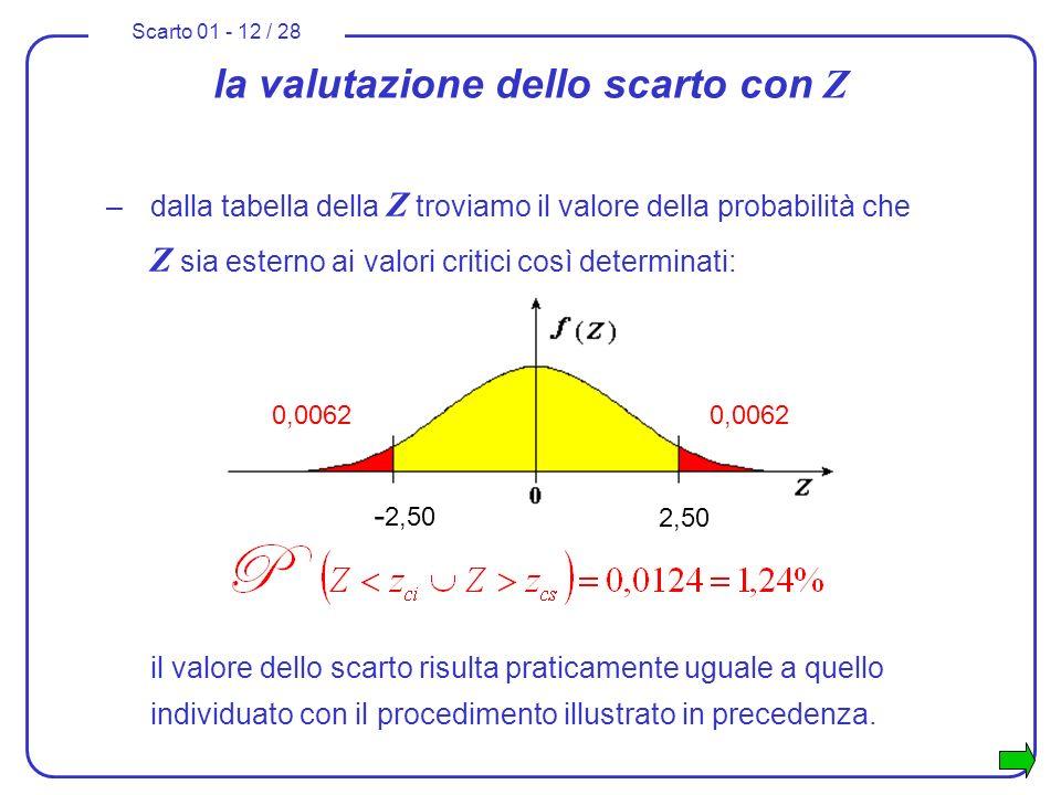 Scarto 01 - 12 / 28 la valutazione dello scarto con Z –dalla tabella della Z troviamo il valore della probabilità che Z sia esterno ai valori critici
