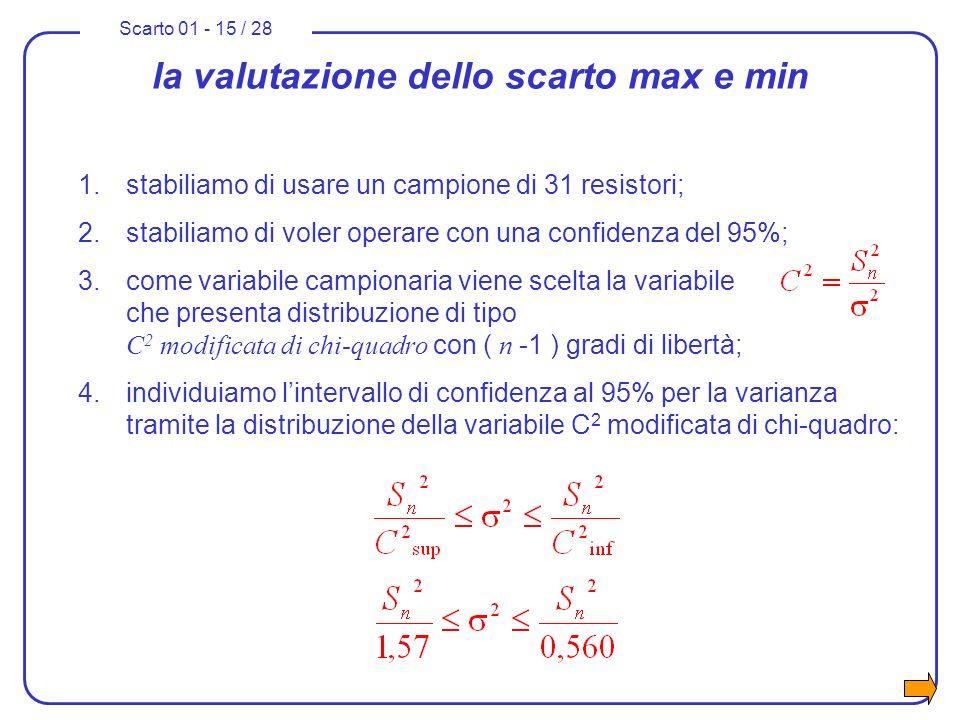 Scarto 01 - 15 / 28 la valutazione dello scarto max e min 1.stabiliamo di usare un campione di 31 resistori; 2.stabiliamo di voler operare con una con
