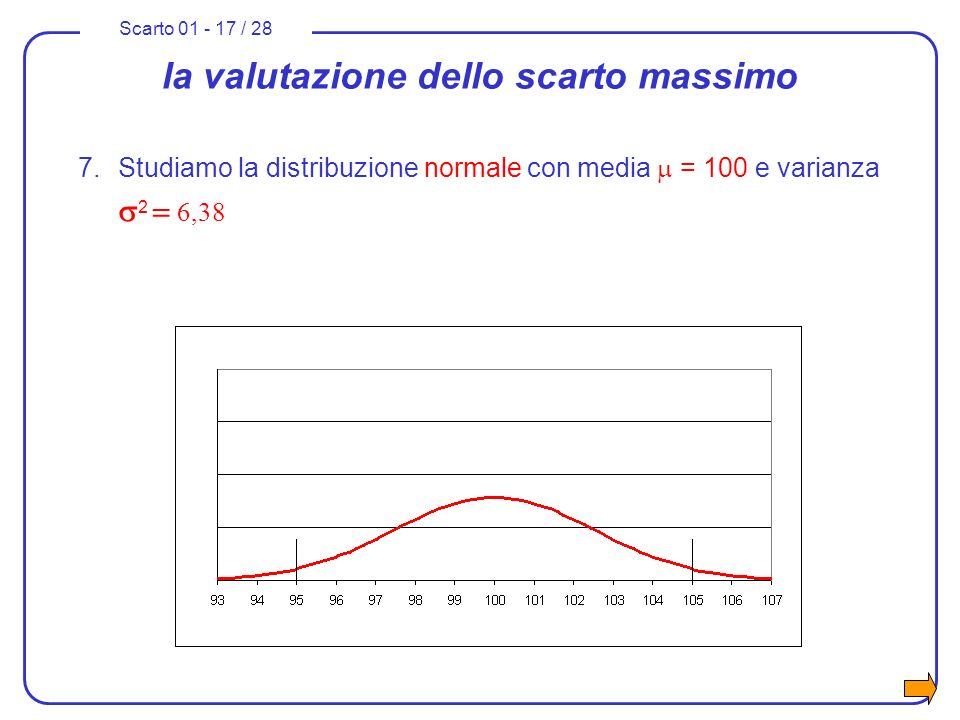 Scarto 01 - 17 / 28 la valutazione dello scarto massimo 7.Studiamo la distribuzione normale con media = 100 e varianza 2 6,38