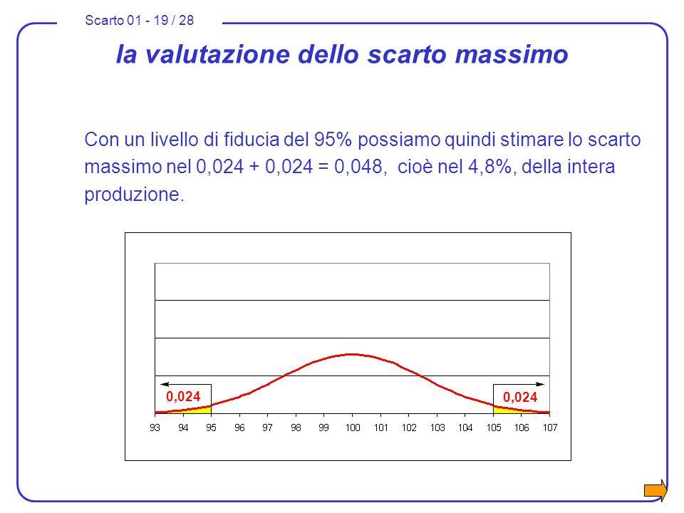 Scarto 01 - 19 / 28 la valutazione dello scarto massimo Con un livello di fiducia del 95% possiamo quindi stimare lo scarto massimo nel 0,024 + 0,024