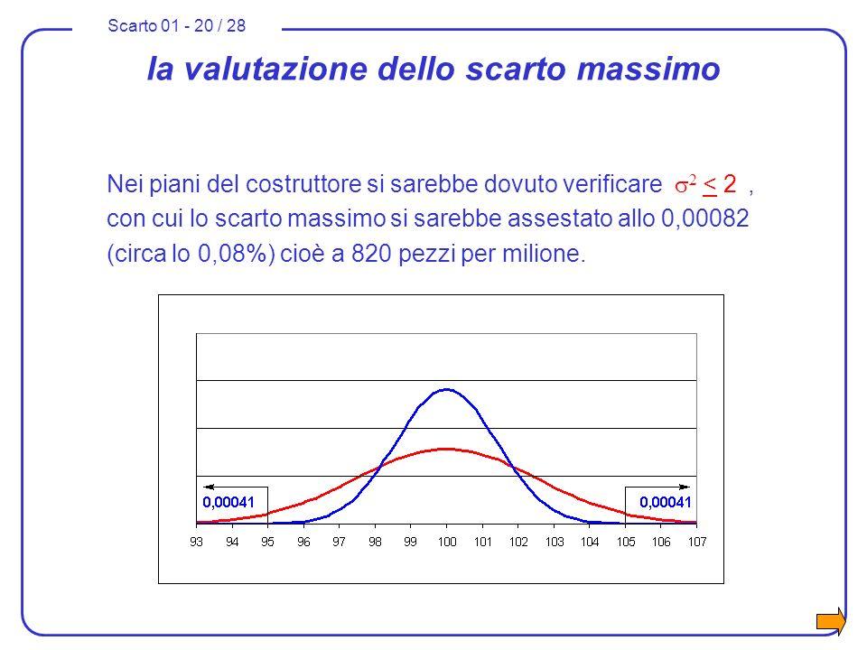 Scarto 01 - 20 / 28 la valutazione dello scarto massimo Nei piani del costruttore si sarebbe dovuto verificare 2 < 2, con cui lo scarto massimo si sar