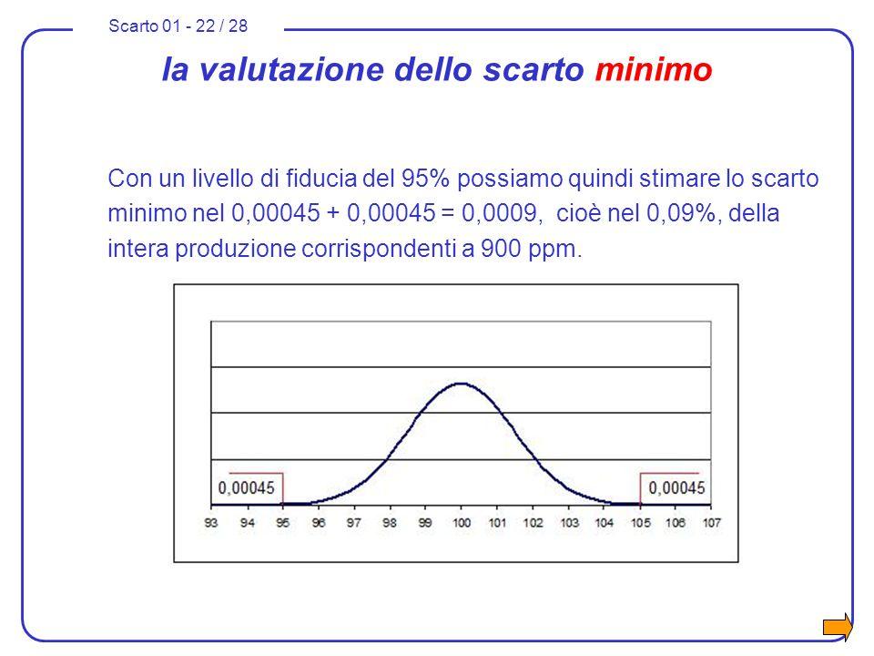 Scarto 01 - 22 / 28 la valutazione dello scarto minimo Con un livello di fiducia del 95% possiamo quindi stimare lo scarto minimo nel 0,00045 + 0,0004