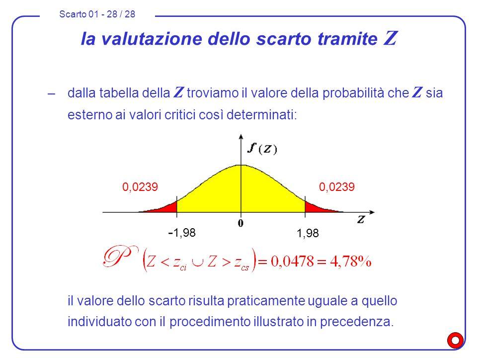 Scarto 01 - 28 / 28 la valutazione dello scarto tramite Z –dalla tabella della Z troviamo il valore della probabilità che Z sia esterno ai valori crit