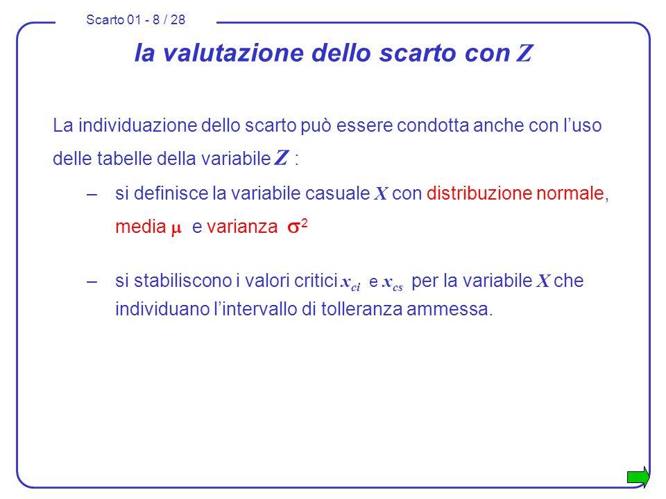 Scarto 01 - 9 / 28 la valutazione dello scarto con Z –si costruisce la variabile standardizzata Z che risulta avere distribuzione normale, media = 0 e varianza 2 = 1 –si individuano i valori critici della Z corrispondenti ai valori critici della X