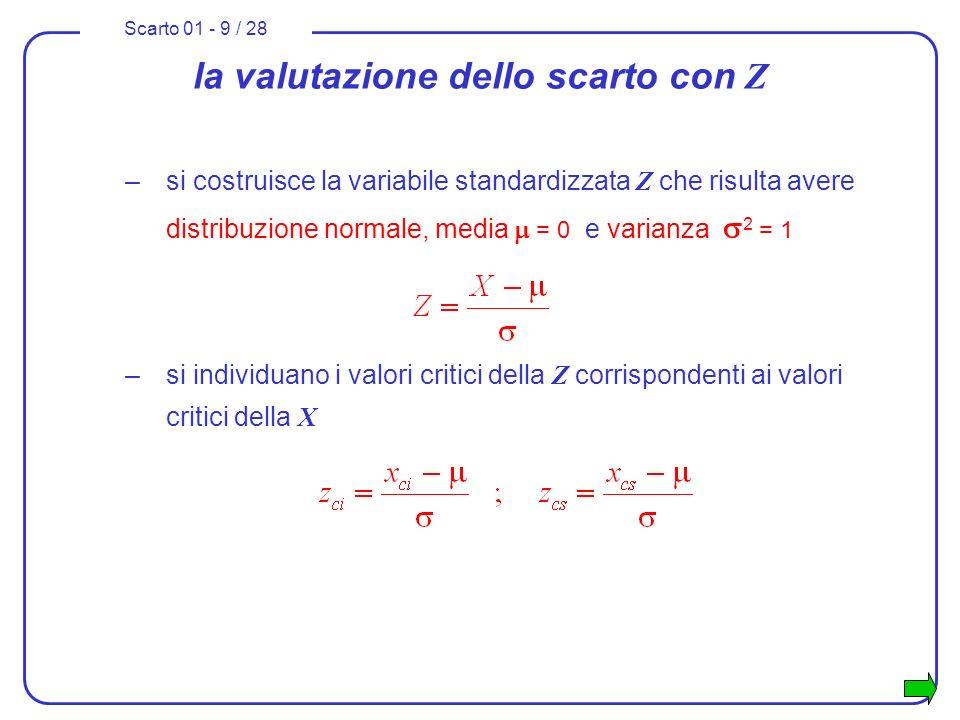 Scarto 01 - 10 / 28 la valutazione dello scarto con Z –la frazione che dovrà essere scartata corrisponde alla probabilità che la variabile standardizzata Z risulti esterna allintervallo [ z ci ; z cs ] z ci z cs