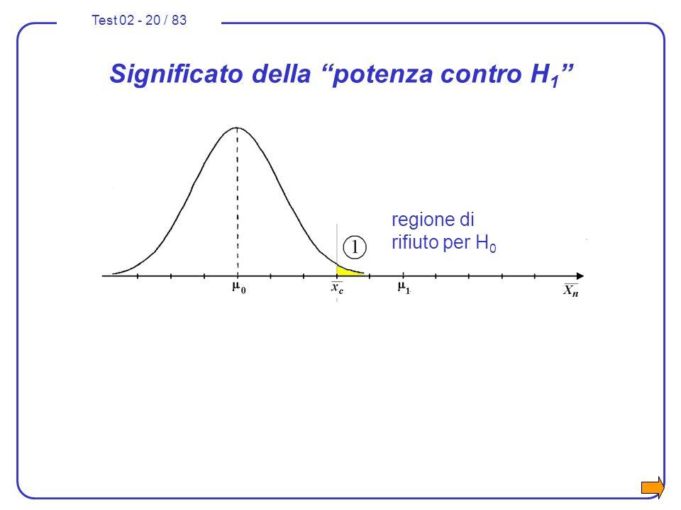 Test 02 - 20 / 83 Significato della potenza contro H 1 regione di rifiuto per H 0 regione di non accettazione per H 1 100