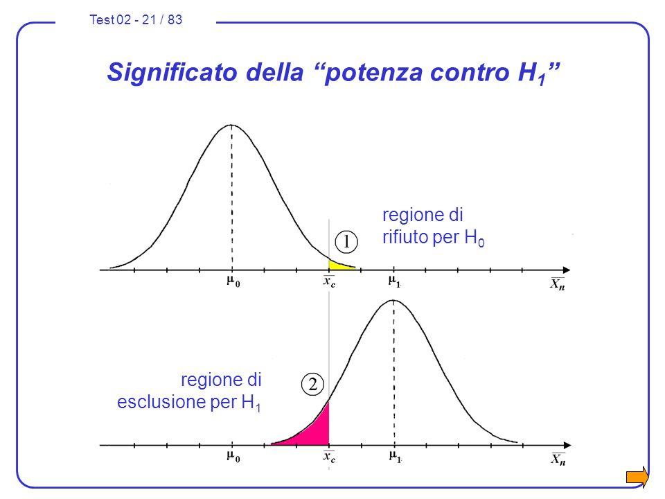 Test 02 - 21 / 83 Significato della potenza contro H 1 regione di rifiuto per H 0 regione di esclusione per H 1