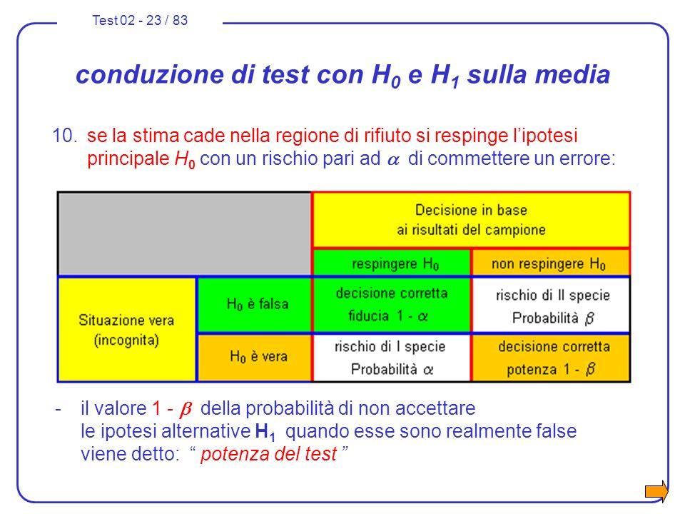 Test 02 - 23 / 83 conduzione di test con H 0 e H 1 sulla media 10.se la stima cade nella regione di rifiuto si respinge lipotesi principale H 0 con un