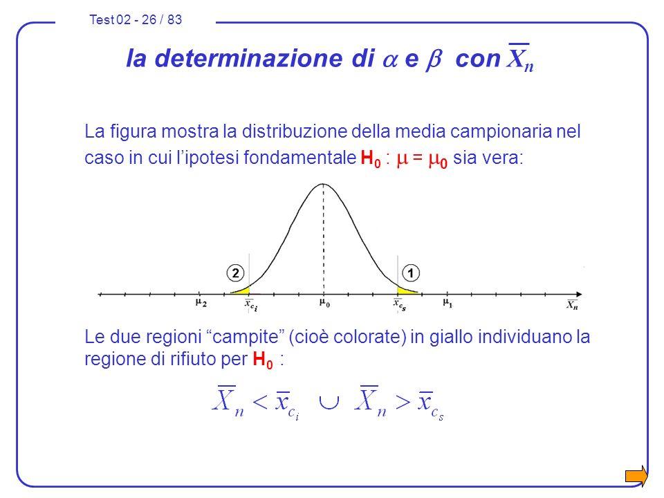 Test 02 - 26 / 83 La figura mostra la distribuzione della media campionaria nel caso in cui lipotesi fondamentale H 0 : = 0 sia vera: Le due regioni c