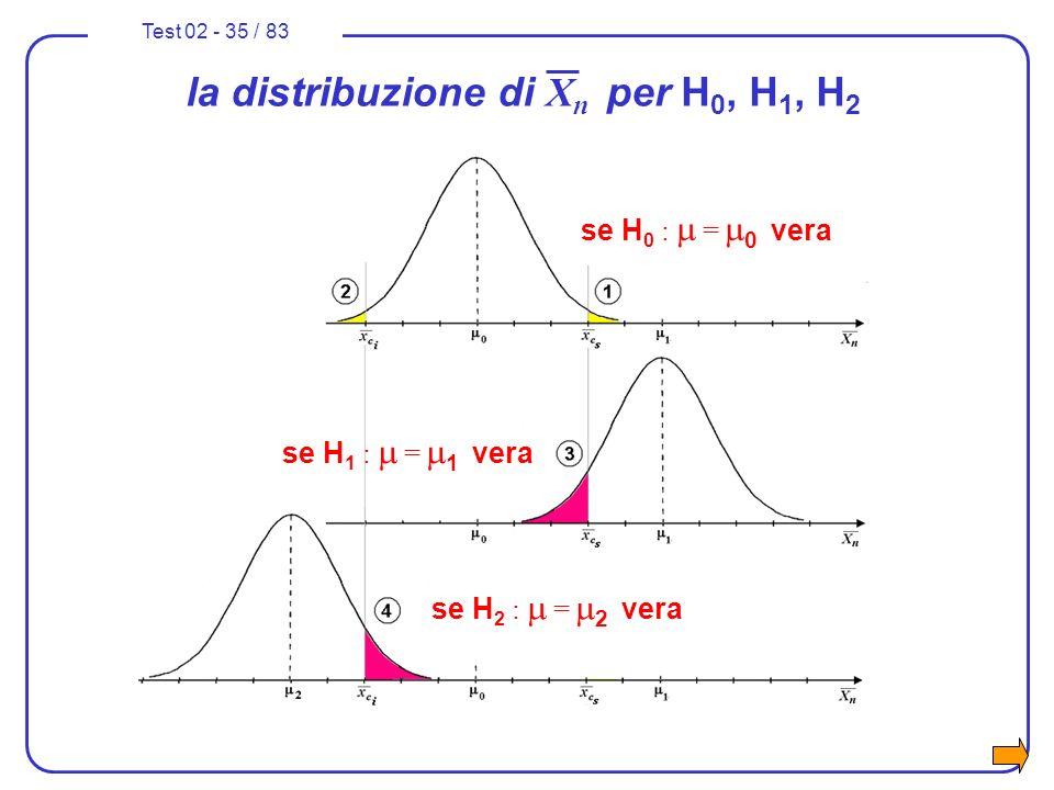 Test 02 - 35 / 83 se H 1 : = 1 vera se H 2 : = 2 vera la distribuzione di X n per H 0, H 1, H 2 se H 0 : = 0 vera