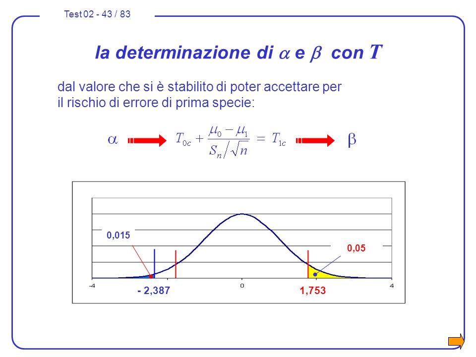 Test 02 - 43 / 83 0,05 -1,753- 2,387 0,015 la determinazione di e con T 0,05 1,753 dal valore che si è stabilito di poter accettare per il rischio di