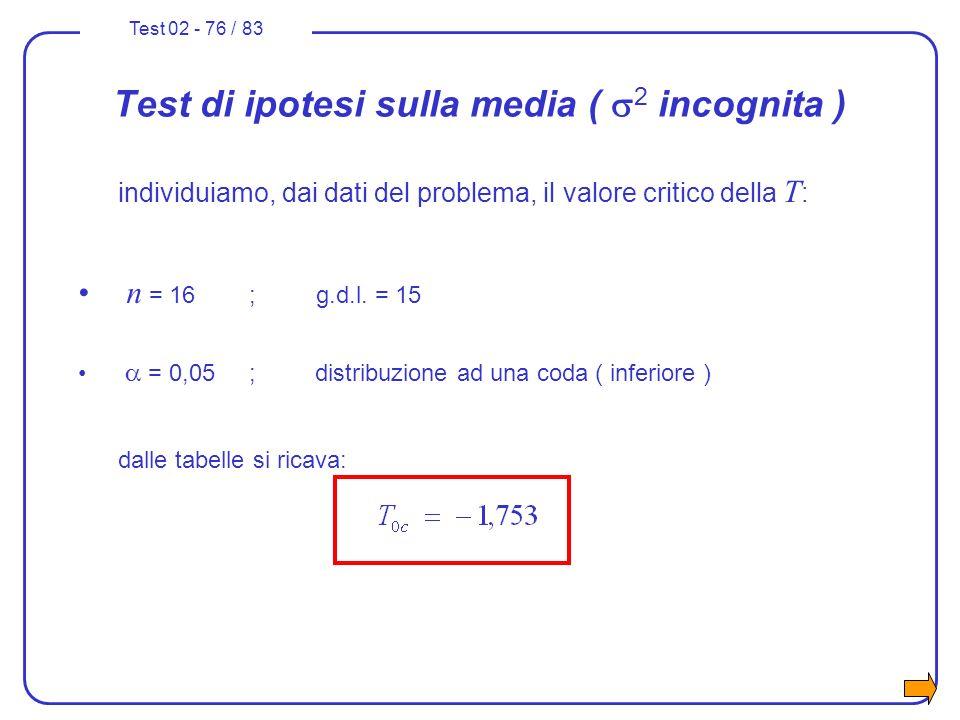 Test 02 - 76 / 83 Test di ipotesi sulla media ( 2 incognita ) individuiamo, dai dati del problema, il valore critico della T : n = 16 ; g.d.l. = 15 =