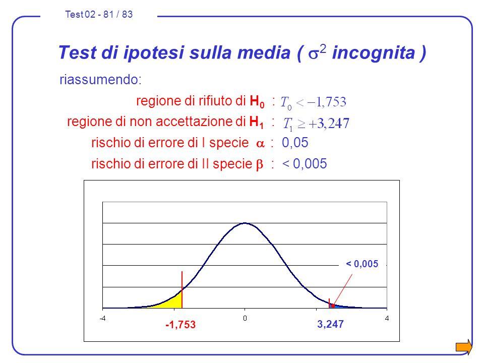Test 02 - 81 / 83 Test di ipotesi sulla media ( 2 incognita ) riassumendo: regione di rifiuto di H 0 : regione di non accettazione di H 1 : rischio di