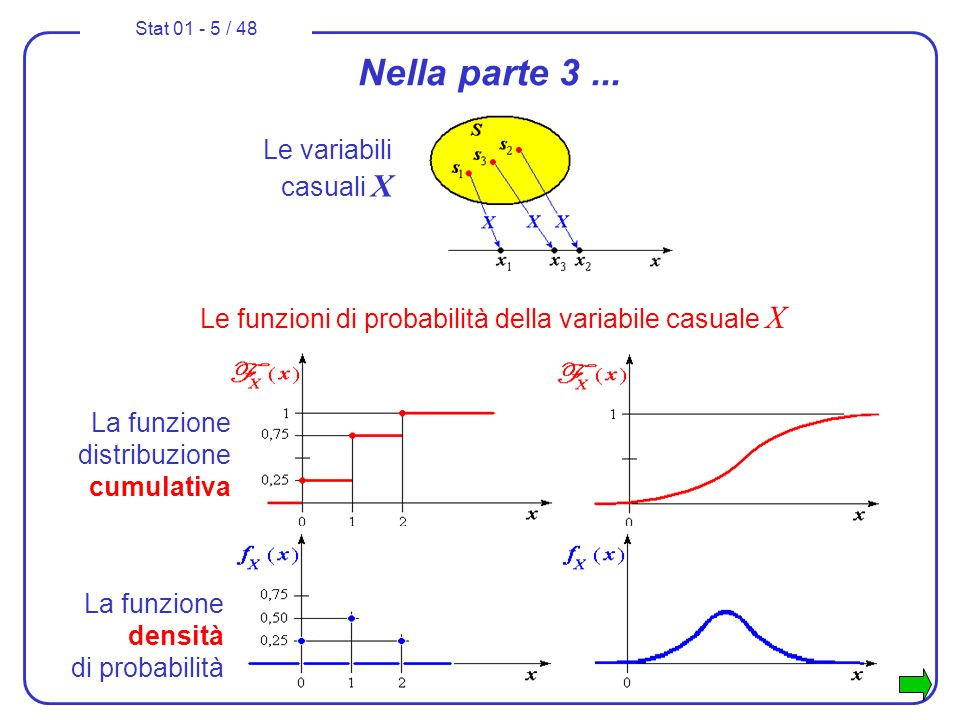 Stat 01 - 5 / 48 Nella parte 3... Le variabili casuali X La funzione distribuzione cumulativa La funzione densità di probabilità Le funzioni di probab