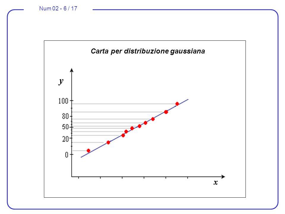 Num 02 - 6 / 17 Carta per distribuzione gaussiana y