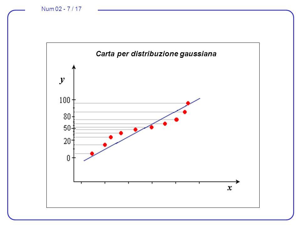 Num 02 - 7 / 17 Carta per distribuzione gaussiana y