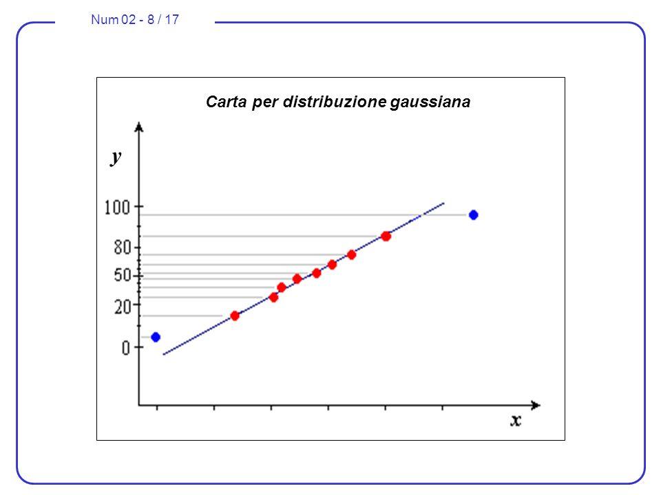 Num 02 - 8 / 17 Carta per distribuzione gaussiana y
