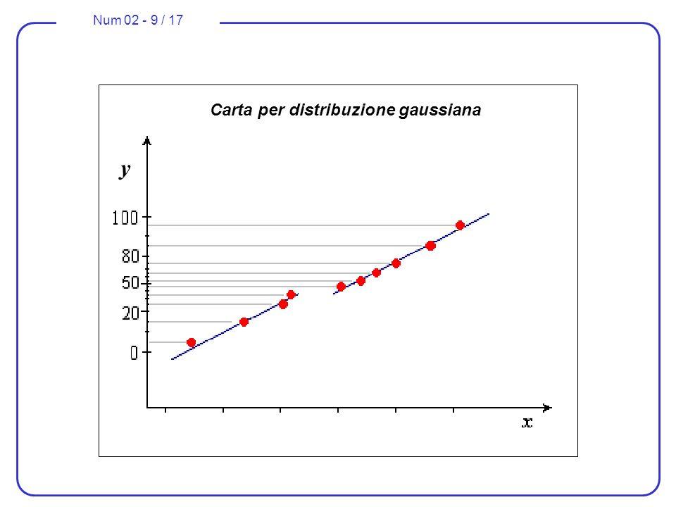 Num 02 - 9 / 17 Carta per distribuzione gaussiana y